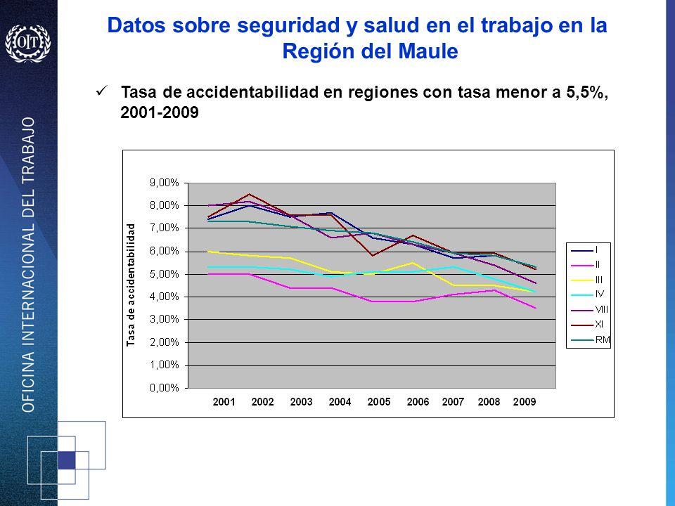 Problemas en materia de seguridad y salud en el trabajo en la Región del Maule Trabajadores no cubiertos por el Seguro de Accidentes y Enfermedades Profesionales.