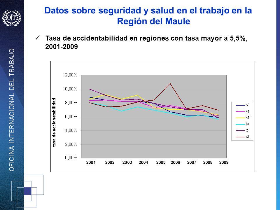 Tasa de accidentabilidad en regiones con tasa mayor a 5,5%, 2001-2009 Datos sobre seguridad y salud en el trabajo en la Región del Maule