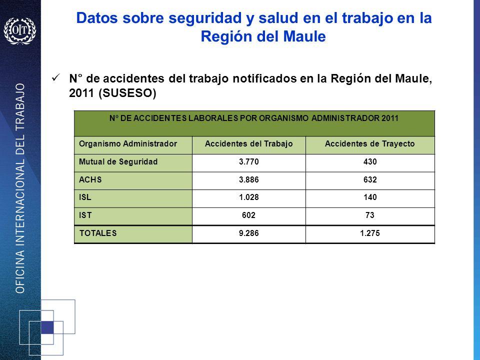 N° de accidentes del trabajo notificados en la Región del Maule, 2011 (SUSESO) Nº DE ACCIDENTES LABORALES POR ORGANISMO ADMINISTRADOR 2011 Organismo A