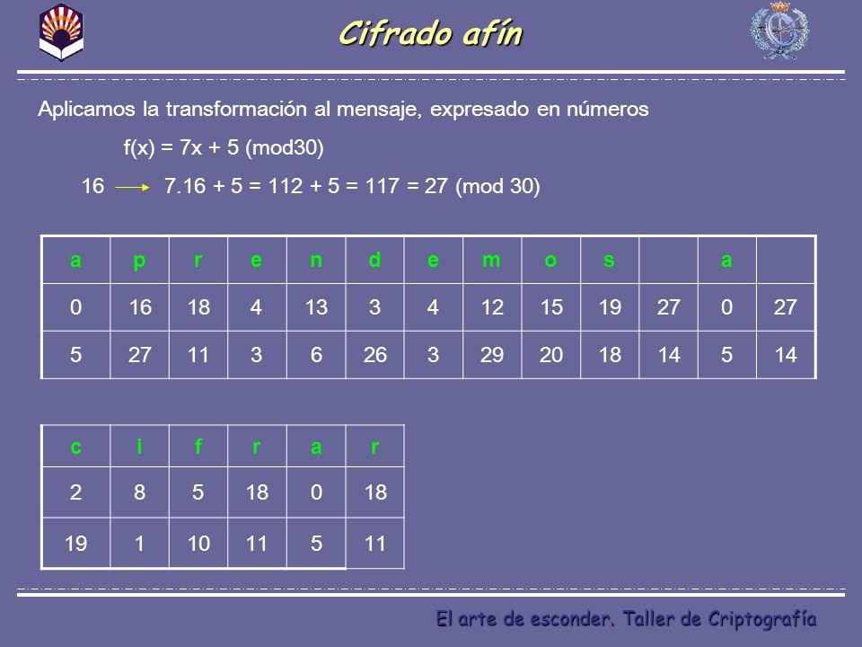 El arte de esconder. Taller de Criptografía Cifrado afín Aplicamos la transformación al mensaje, expresado en números f(x) = 7x + 5 (mod30) 16 7.16 +