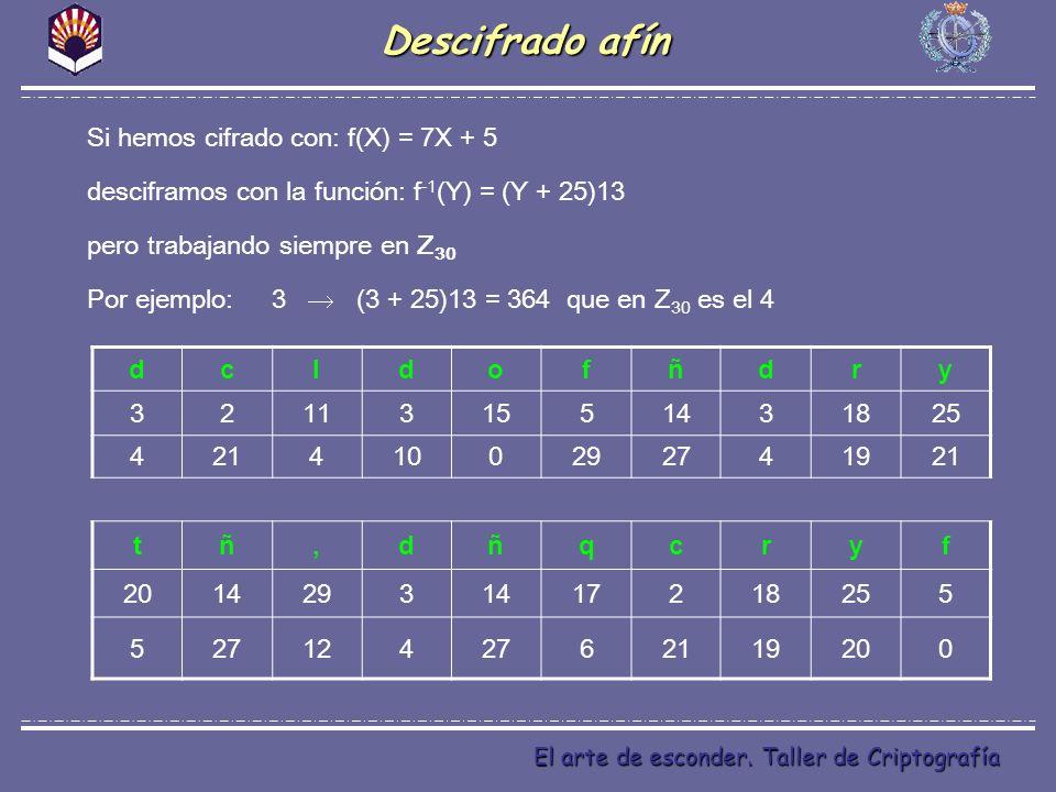 El arte de esconder. Taller de Criptografía Descifrado afín Si hemos cifrado con: f(X) = 7X + 5 desciframos con la función: f -1 (Y) = (Y + 25)13 pero