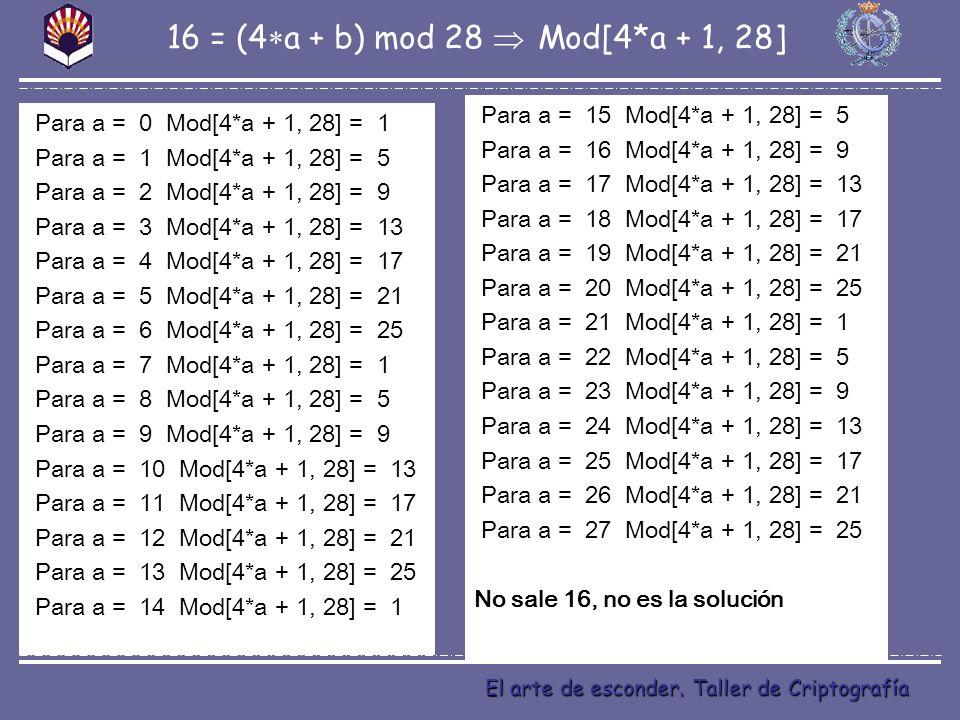 El arte de esconder. Taller de Criptografía Para a = 0 Mod[4*a + 1, 28] = 1 Para a = 1 Mod[4*a + 1, 28] = 5 Para a = 2 Mod[4*a + 1, 28] = 9 Para a = 3