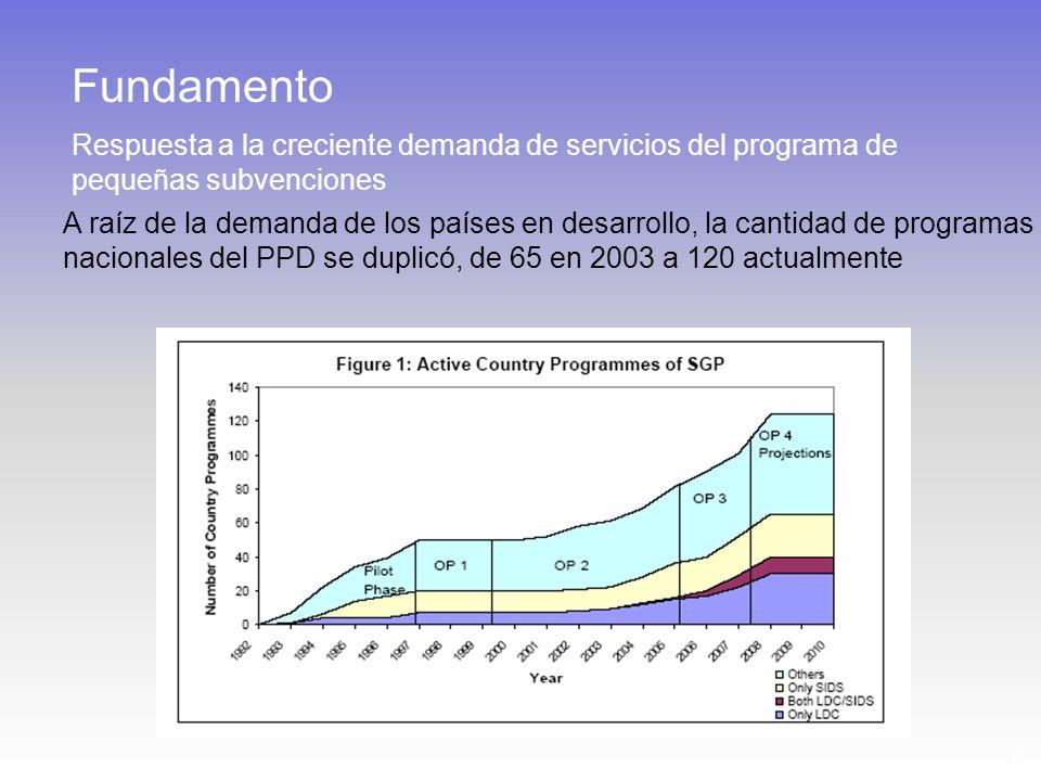 5 A raíz de la demanda de los países en desarrollo, la cantidad de programas nacionales del PPD se duplicó, de 65 en 2003 a 120 actualmente Fundamento