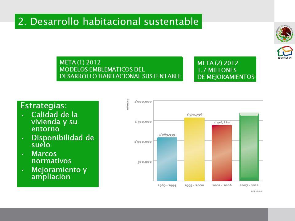 Estrategias: Calidad de la vivienda y su entorno Disponibilidad de suelo Marcos normativos Mejoramiento y ampliación 2. Desarrollo habitacional susten