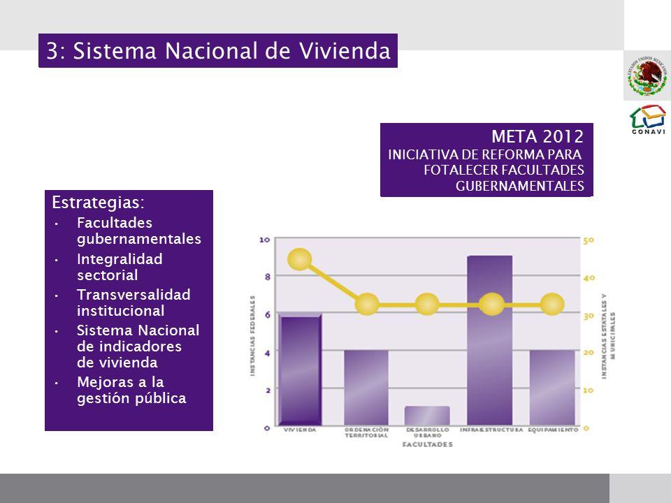 Estrategias: Facultades gubernamentales Integralidad sectorial Transversalidad institucional Sistema Nacional de indicadores de vivienda Mejoras a la