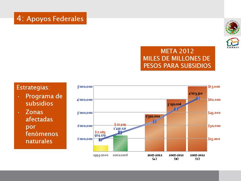 META 2012 MILES DE MILLONES DE PESOS PARA SUBSIDIOS Estrategias: Programa de subsidios Zonas afectadas por fenómenos naturales 4: Apoyos Federales