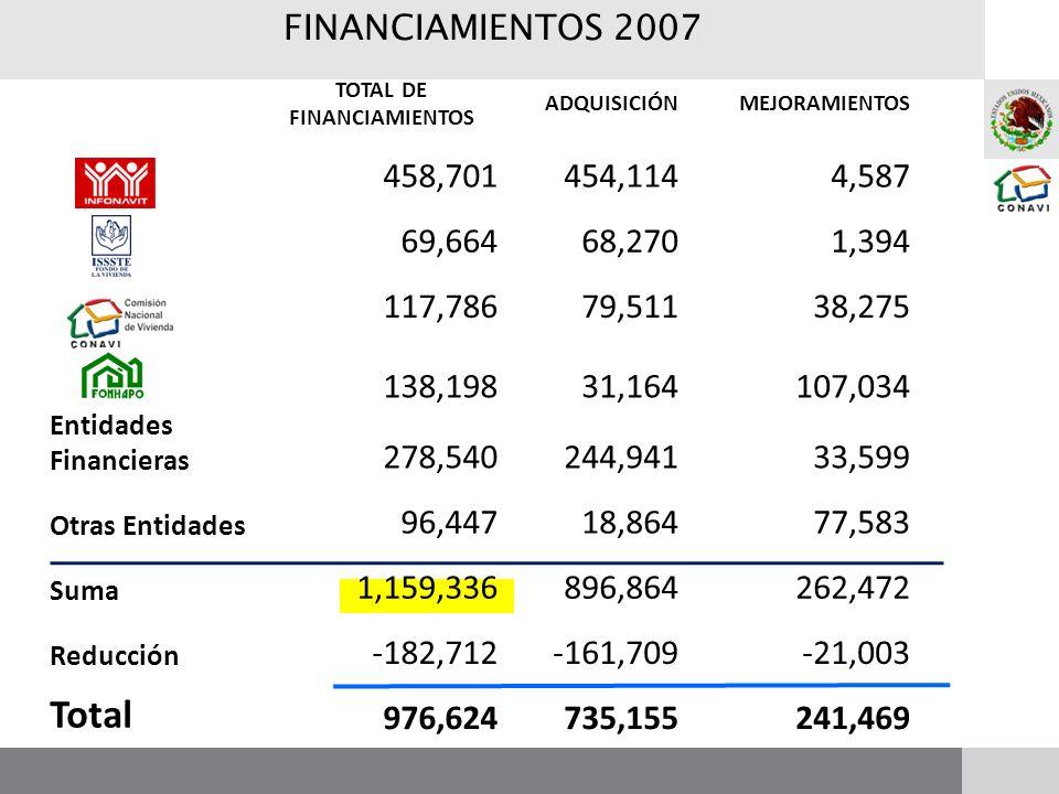 FINANCIAMIENTOS 2007 TOTAL DE FINANCIAMIENTOS ADQUISICIÓNMEJORAMIENTOS 458,701454,1144,587 69,66468,2701,394 117,78679,51138,275 138,19831,164107,034