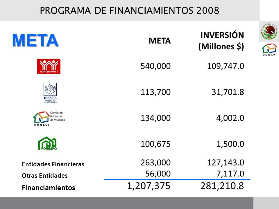 META INVERSIÓN (Millones $) 540,000109,747.0 113,70031,701.8 134,0004,002.0 100,6751,500.0 Entidades Financieras 263,000127,143.0 Otras Entidades 56,0007,117.0 Financiamientos 1,207,375281,210.8 META PROGRAMA DE FINANCIAMIENTOS 2008