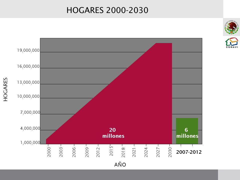 HOGARES 2000-2030 20 millones 2000 2003 200620092012 2015 2018 2021 202420272030 6 millones 2007-2012 1,000,000 4,000,000 7,000,000 10,000,000 13,000,