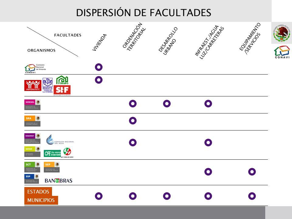 DISPERSIÓN DE FACULTADES ESTADOS MUNICIPIOS VIVIENDA ORDENACI Ó N TERRITORIAL DESARROLLO URBANO INFRAEST./AGUA LUZ/CARRETERAS EQUIPAMIENTO /SERVICIOS FACULTADES ORGANISMOS