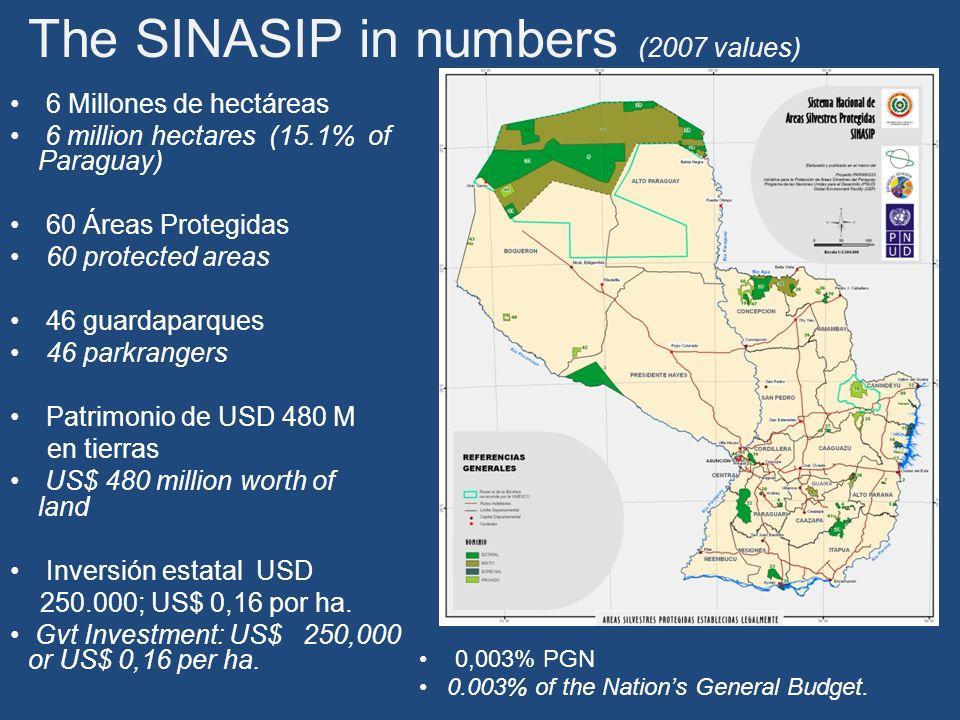 El presupuesto anual del SINASIP asciende a USD 1,25 millones: 13% de lo que requiere para manejarse en un escenario básico y 6 % para un escenario óptimo SINASIPs annual budget totals US$ 1.25 M: 13% of the funds required for a basic scenario and 6% for an optimal scenario