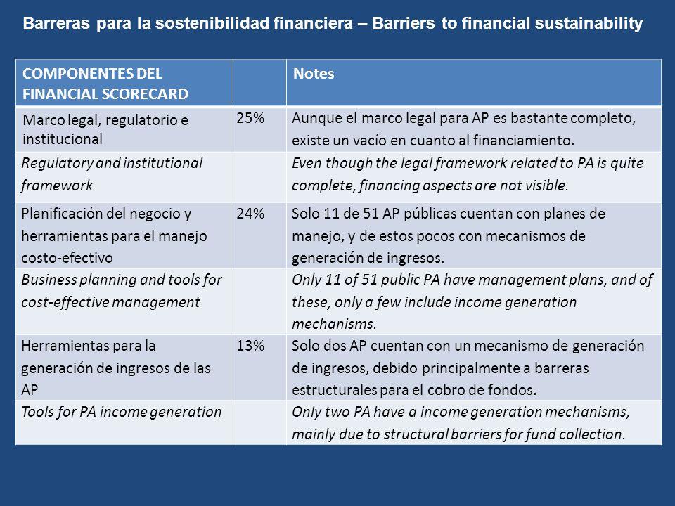 Observaciones finales - Final remarks Ambos ejercicios de Fija de Puntaje para la Sostenibilidad Financiera (PNUD) y de la Estrategia de sostenibilidad financiera (SEAM, UNDP,GEF) se complementaron y proporcionaron líneas de base y escenarios de manejo, identificaron gaps y barreras para el financiamiento además de acciones prioritarias para la movilización de recursos para las AP.