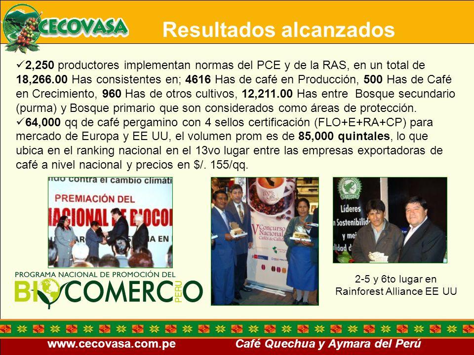 www.cecovasa.com.pe Café Quechua y Aymara del Perú Resultados alcanzados 2,250 productores implementan normas del PCE y de la RAS, en un total de 18,2