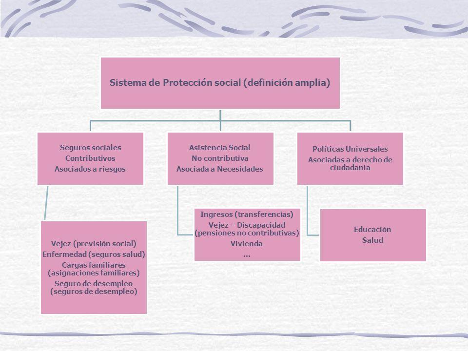 Sistema de Protección social (definición amplia) Seguros sociales Contributivos Asociados a riesgos Vejez (previsión social) Enfermedad (seguros salud) Cargas familiares (asignaciones familiares) Seguro de desempleo (seguros de desempleo) Asistencia Social No contributiva Asociada a Necesidades Ingresos (transferencias) Vejez – Discapacidad (pensiones no contributivas) Vivienda … Políticas Universales Asociadas a derecho de ciudadanía Educación Salud