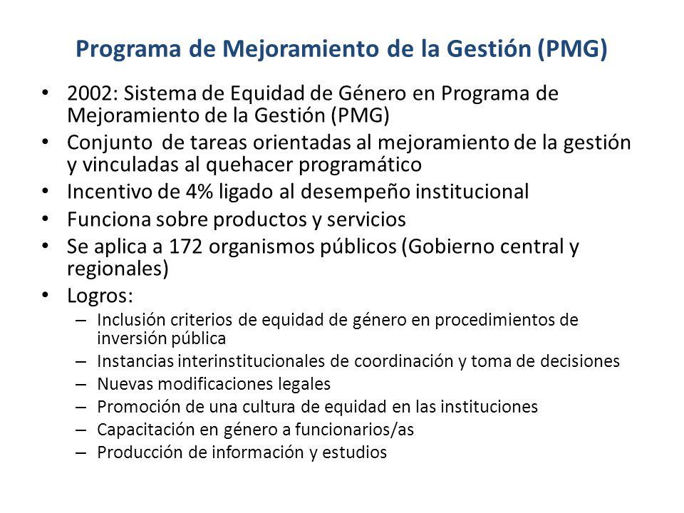 Programa de Mejoramiento de la Gestión (PMG) 2002: Sistema de Equidad de Género en Programa de Mejoramiento de la Gestión (PMG) Conjunto de tareas orientadas al mejoramiento de la gestión y vinculadas al quehacer programático Incentivo de 4% ligado al desempeño institucional Funciona sobre productos y servicios Se aplica a 172 organismos públicos (Gobierno central y regionales) Logros: – Inclusión criterios de equidad de género en procedimientos de inversión pública – Instancias interinstitucionales de coordinación y toma de decisiones – Nuevas modificaciones legales – Promoción de una cultura de equidad en las instituciones – Capacitación en género a funcionarios/as – Producción de información y estudios