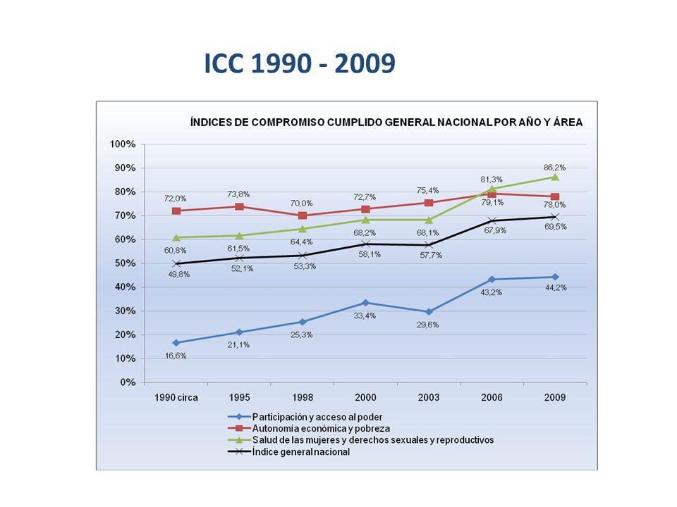 ICC 1990 - 2009