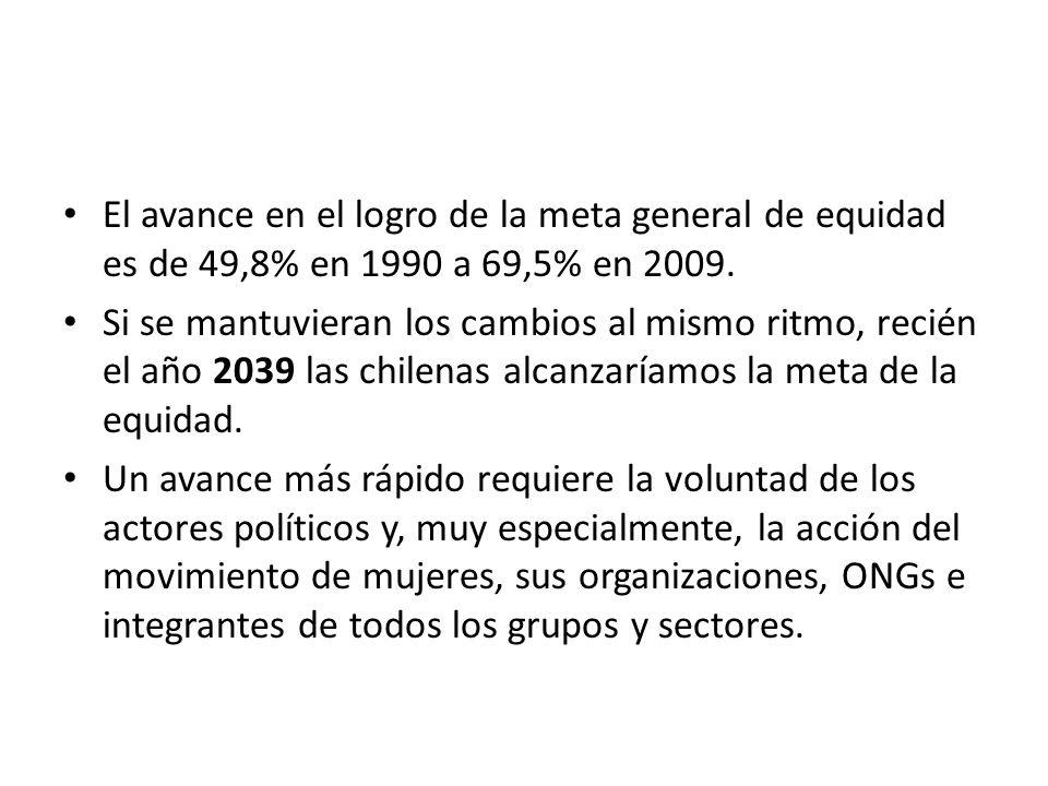 El avance en el logro de la meta general de equidad es de 49,8% en 1990 a 69,5% en 2009.