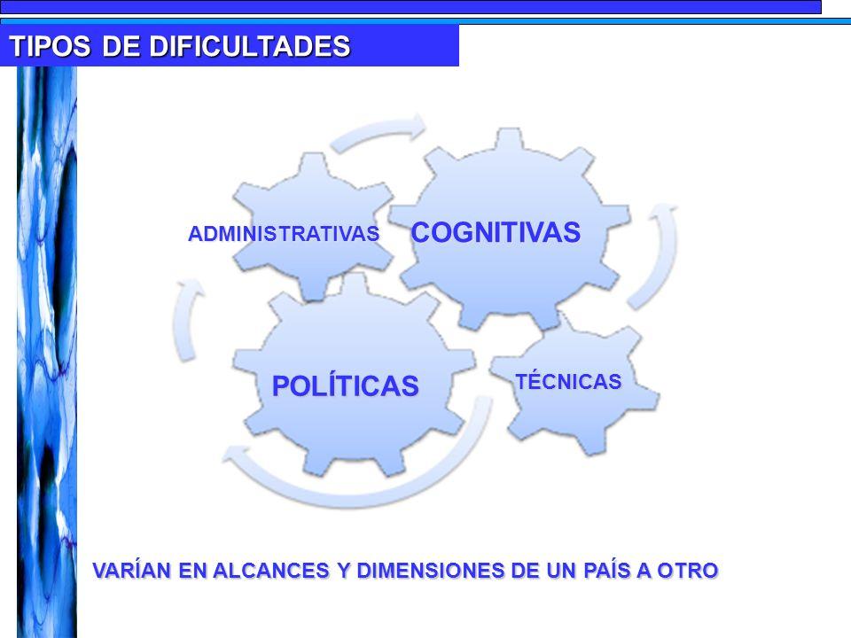 TIPOS DE DIFICULTADES COGNITIVAS POLÍTICASTÉCNICAS ADMINISTRATIVAS VARÍAN EN ALCANCES Y DIMENSIONES DE UN PAÍS A OTRO