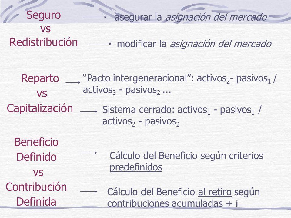 Seguro vs Redistribución asegurar la asignación del mercado modificar la asignación del mercado Reparto vs Capitalización Pacto intergeneracional: activos 2 - pasivos 1 / activos 3 - pasivos 2...