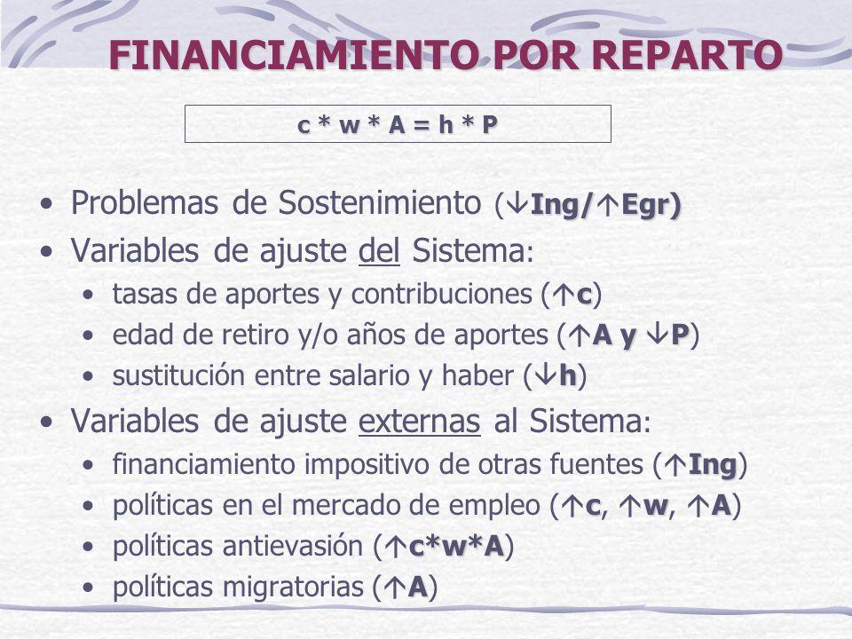 FINANCIAMIENTO POR REPARTO Ing/Egr)Problemas de Sostenimiento ( Ing/ Egr) Variables de ajuste del Sistema : ctasas de aportes y contribuciones ( c) A y Pedad de retiro y/o años de aportes ( A y P) hsustitución entre salario y haber ( h) Variables de ajuste externas al Sistema : Ingfinanciamiento impositivo de otras fuentes ( Ing) cwApolíticas en el mercado de empleo ( c, w, A) c*w*Apolíticas antievasión ( c*w*A) Apolíticas migratorias ( A) c * w * A = h * P