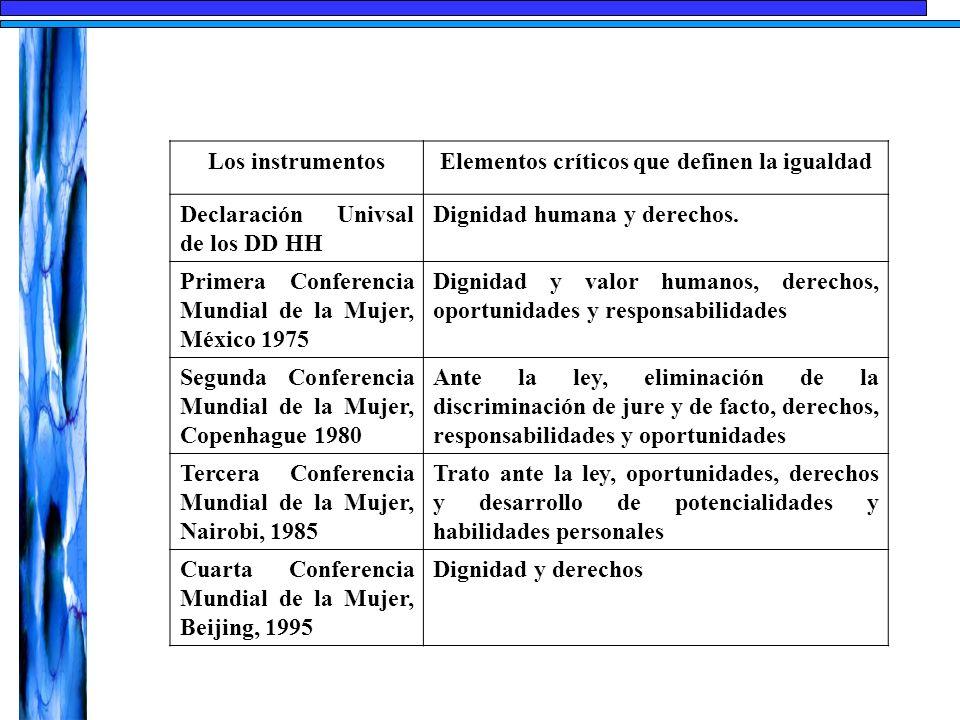 Los instrumentosElementos críticos que definen la igualdad Declaración Univsal de los DD HH Dignidad humana y derechos. Primera Conferencia Mundial de