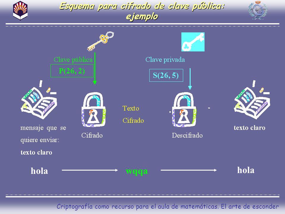 Criptografía como recurso para el aula de matemáticas. El arte de esconder Esquema para cifrado de clave pública: ejemplo holawqqa hola P(26, 2) S(26,
