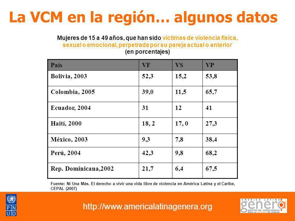 http://www.americalatinagenera.org La VCM en la región… algunos datos Mujeres de 15 a 49 años, que han sido víctimas de violencia física, sexual o emo