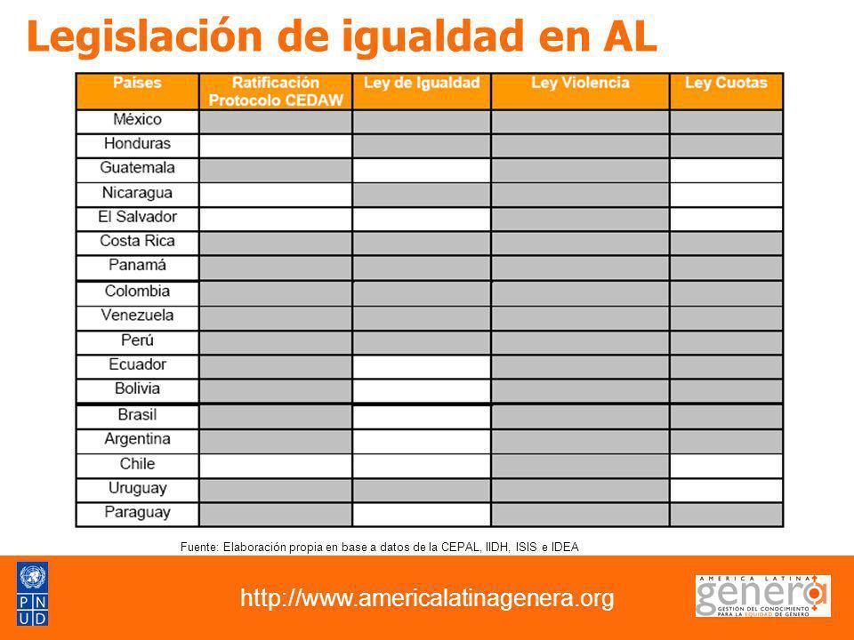 Legislación de igualdad en AL http://www.americalatinagenera.org Fuente: Elaboración propia en base a datos de la CEPAL, IIDH, ISIS e IDEA