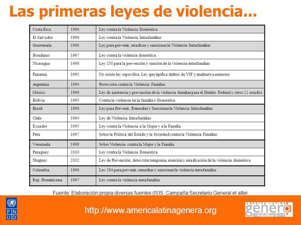 Segunda generación de leyes… http://www.americalatinagenera.org Costa Rica 2007 Ley de penalización de violencia contra las mujeres Guatemala 2008 Ley contra el femicidio y otras formas de violencia contra la mujer Argentina 2009 Ley de protección integral para prevenir, sancionar y erradicar la violencia contra las mujeres en los ámbitos en que desarrollen sus relaciones interpersonales México 2007 Ley General de Acceso de las Mujeres a una Vida Libre de Violencia Brazil 2006 Ley 11340 (LEY MARÍA DA PENHA) República Bolivariana de Venezuela 2007 Ley Orgánica sobre el Derecho de las Mujeres a una vida libre de Violencia Colombia 2008 Ley 1257 Violencia contra las Mujeres EL DERECHO DE LAS MUJERES A UNA VIDA LIBRE DE VIOLENCIA SE RECONOCE EN LAS CONSTITUCIONES POLITICAS DE BOLIVIA Y ECUADOR.