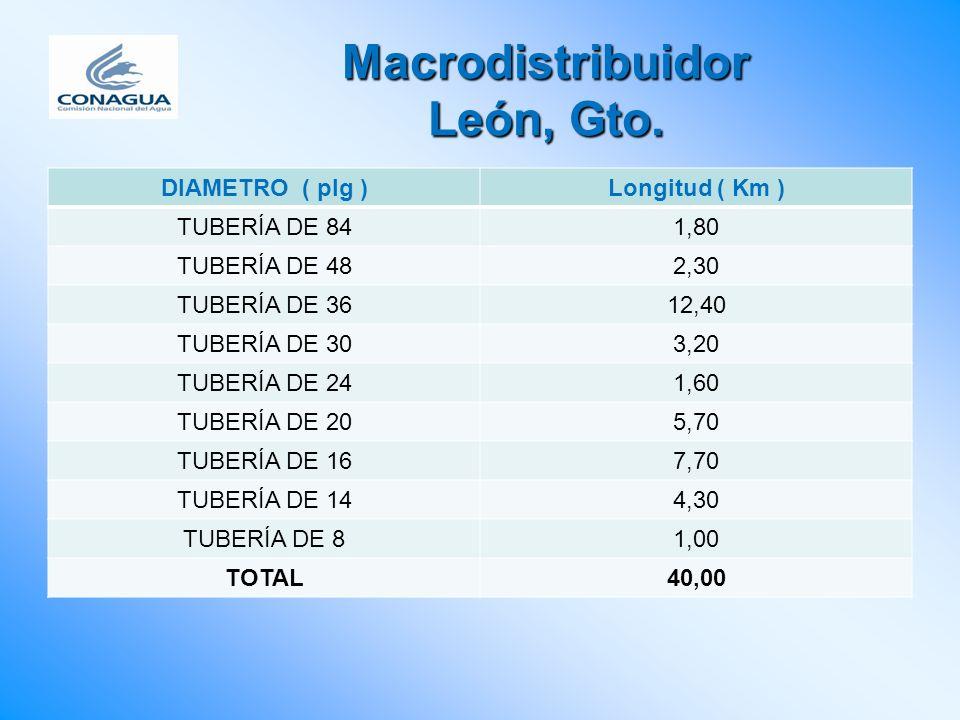 Macrodistribuidor León, Gto. DIAMETRO ( plg )Longitud ( Km ) TUBERÍA DE 841,80 TUBERÍA DE 482,30 TUBERÍA DE 3612,40 TUBERÍA DE 303,20 TUBERÍA DE 241,6