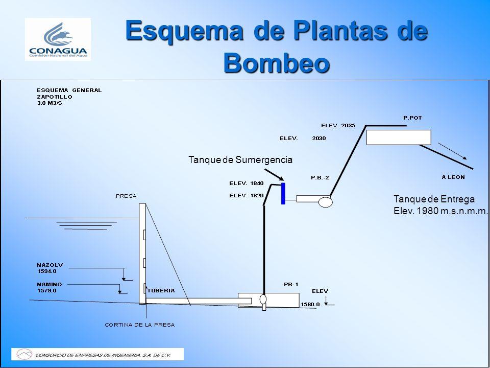 Esquema de Plantas de Bombeo Tanque de Sumergencia Tanque de Entrega Elev. 1980 m.s.n.m.m.