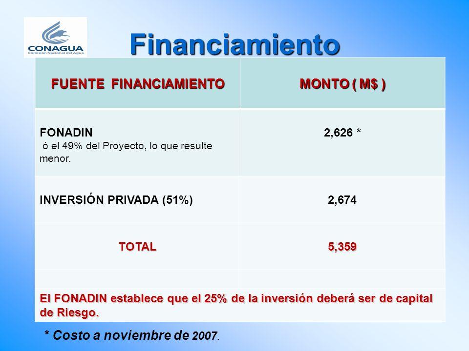 Financiamiento FUENTE FINANCIAMIENTO MONTO ( M$ ) FONADIN ó el 49% del Proyecto, lo que resulte menor. 2,626 * INVERSIÓN PRIVADA (51%)2,674 TOTAL5,359