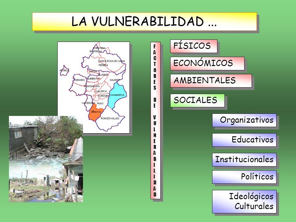LA VULNERABILIDAD... FÍSICOS ECONÓMICOS AMBIENTALES Organizativos SOCIALES FACTORES DEVULNERABILIDADFACTORES DEVULNERABILIDAD FACTORES DEVULNERABILIDA