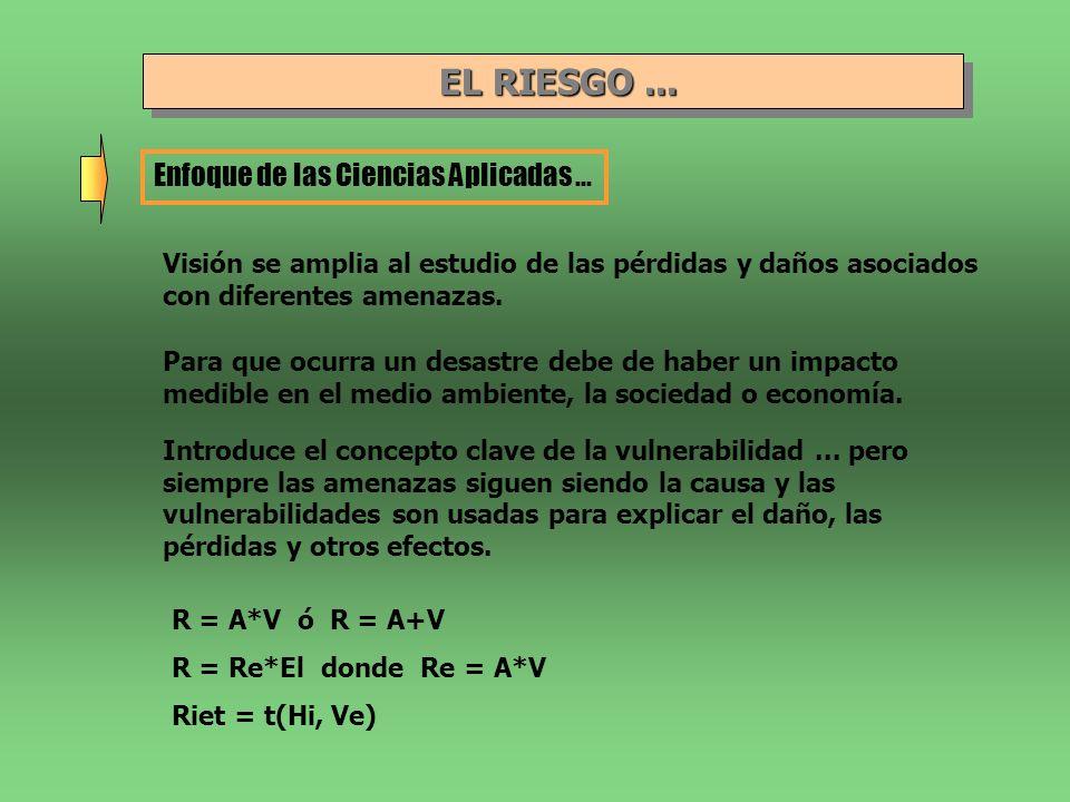 EL RIESGO...EL RIESGO... Enfoque de las Ciencias Sociales...