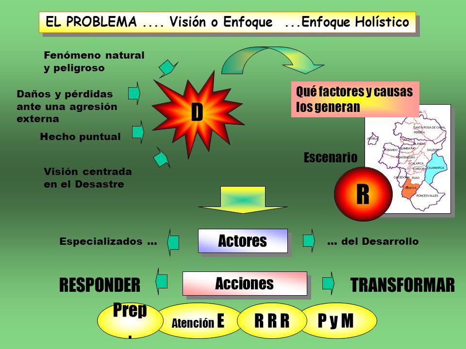 EL PROBLEMA.... Visión o Enfoque...Enfoque Holístico Acciones Actores Fenómeno natural y peligroso D Hecho puntual Daños y pérdidas ante una agresión