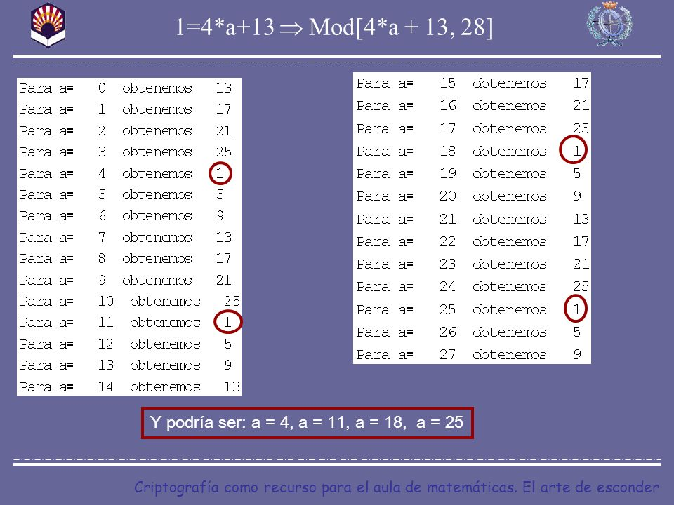Criptografía como recurso para el aula de matemáticas. El arte de esconder 1=4*a+13 Mod[4*a + 13, 28] Y podría ser: a = 4, a = 11, a = 18, a = 25