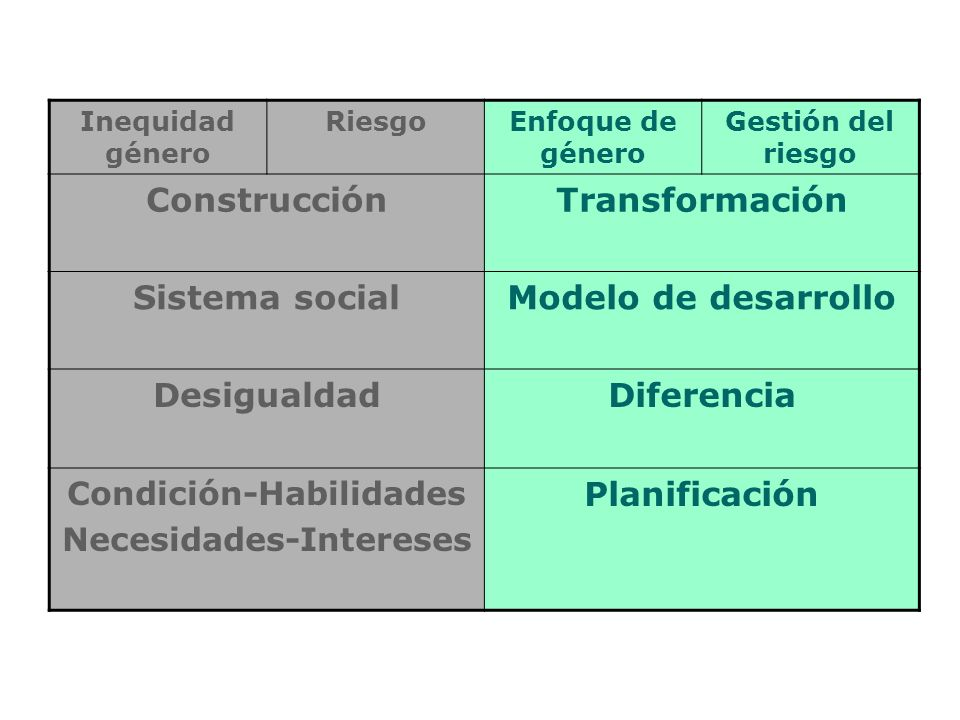 Objetivo Contribuir la transversalización e institucionalización del enfoque de género en las políticas de gestión del riesgo en México