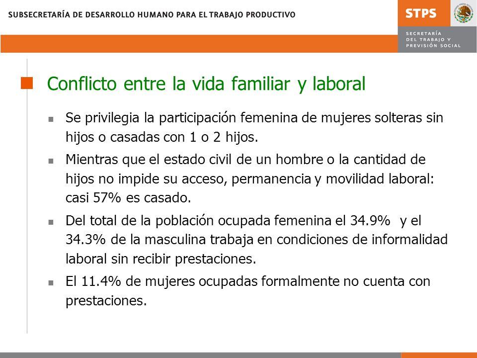 Conflicto entre la vida familiar y laboral Se privilegia la participación femenina de mujeres solteras sin hijos o casadas con 1 o 2 hijos. Mientras q