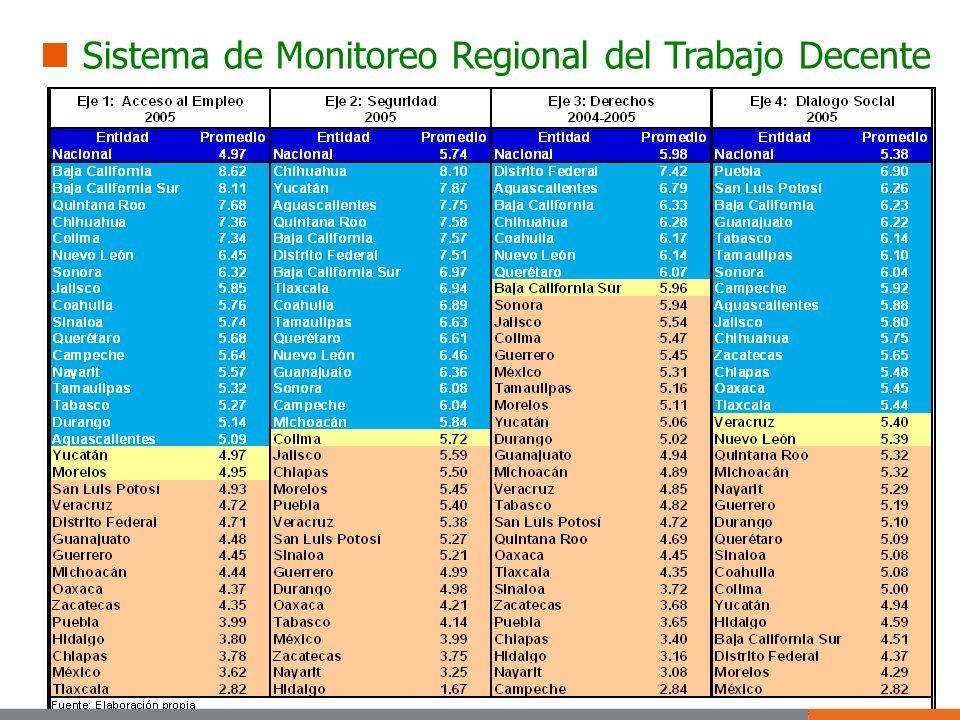Sistema de Monitoreo Regional del Trabajo Decente
