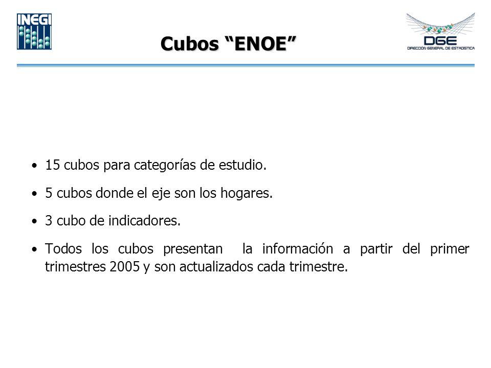 Cubos ENOE 15 cubos para categorías de estudio. 5 cubos donde el eje son los hogares.