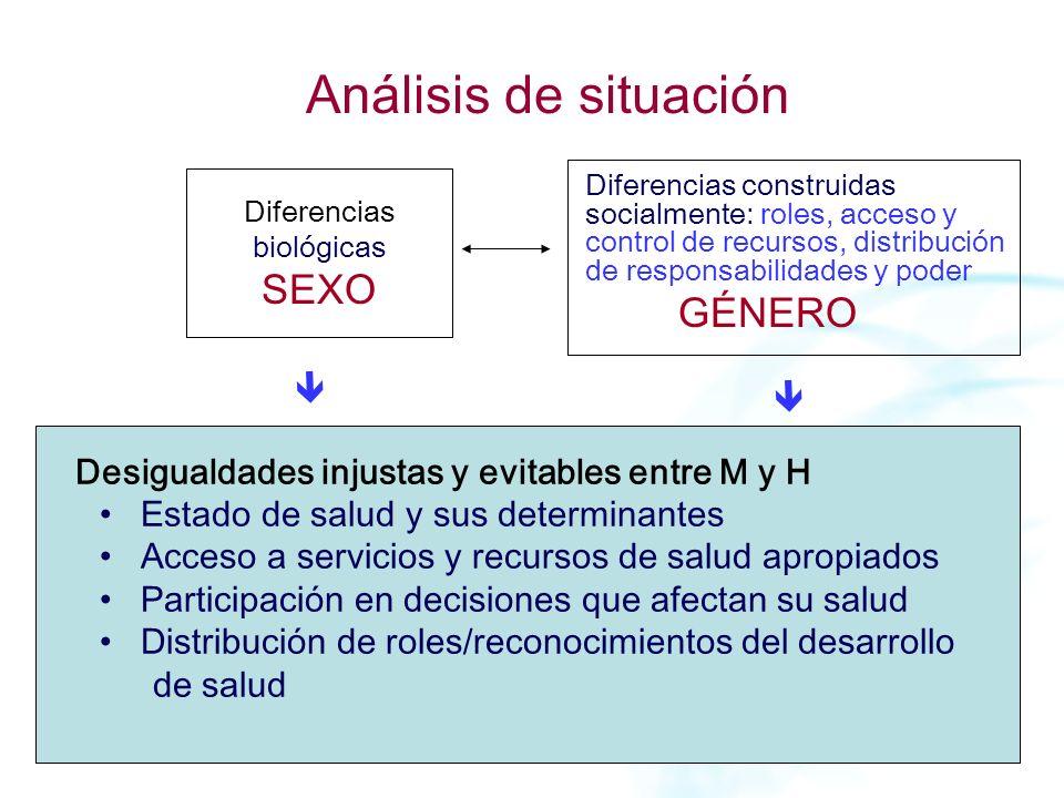 Análisis de situación Diferencias biológicas SEXO Diferencias construidas socialmente: roles, acceso y control de recursos, distribución de responsabi