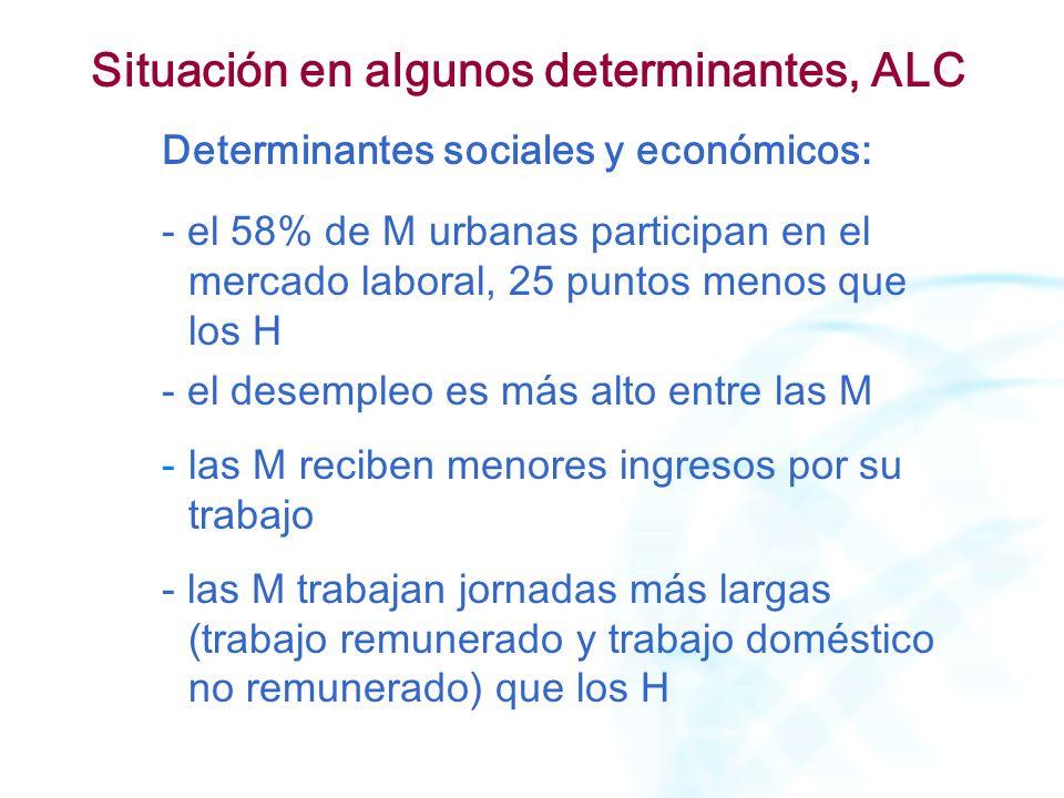 Determinantes sociales y económicos: - el 58% de M urbanas participan en el mercado laboral, 25 puntos menos que los H - el desempleo es más alto entr