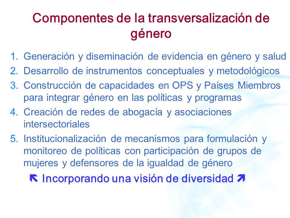 Componentes de la transversalización de género 1.Generación y diseminación de evidencia en género y salud 2.Desarrollo de instrumentos conceptuales y