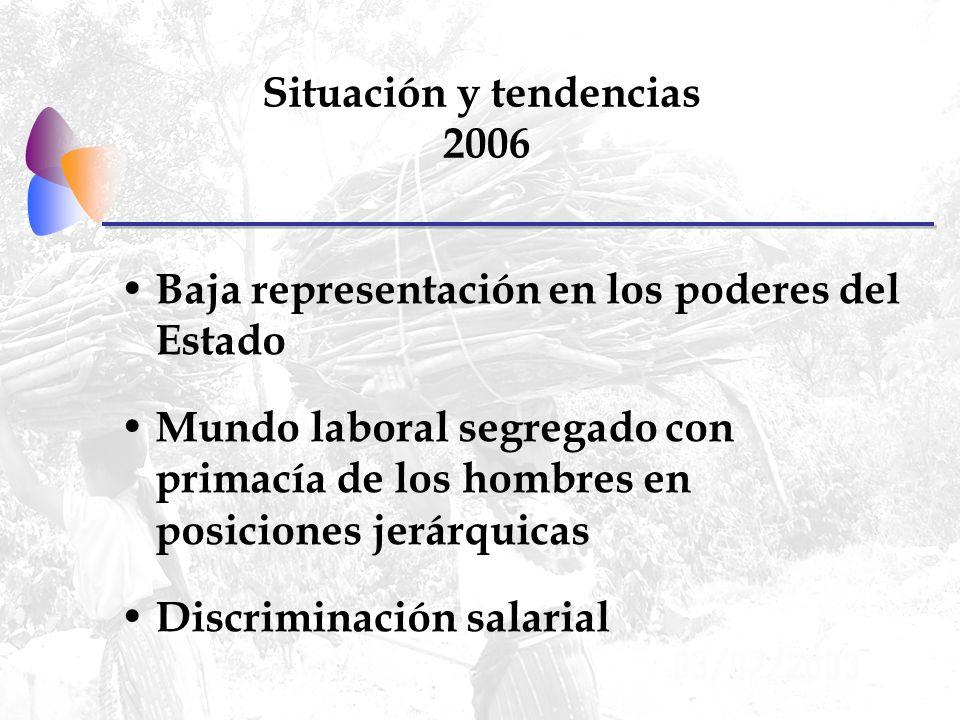 Situación y tendencias 2006 Baja representación en los poderes del Estado Mundo laboral segregado con primacía de los hombres en posiciones jerárquicas Discriminación salarial