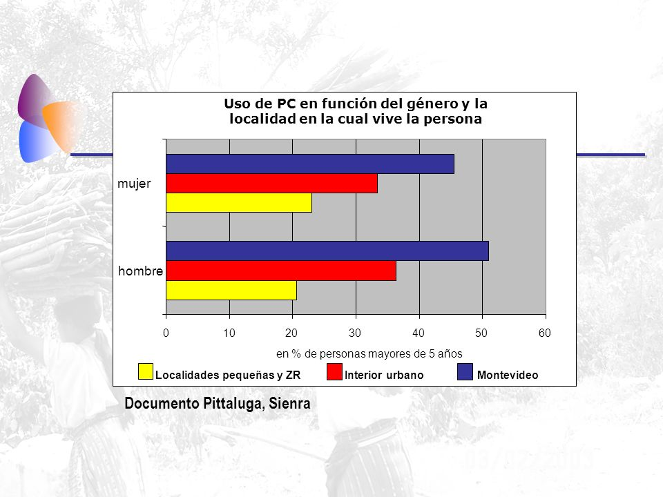 Uso de PC en función del género y la localidad en la cual vive la persona 0102030405060 hombre mujer en % de personas mayores de 5 años Localidades pequeñas y ZRInterior urbanoMontevideo Documento Pittaluga, Sienra