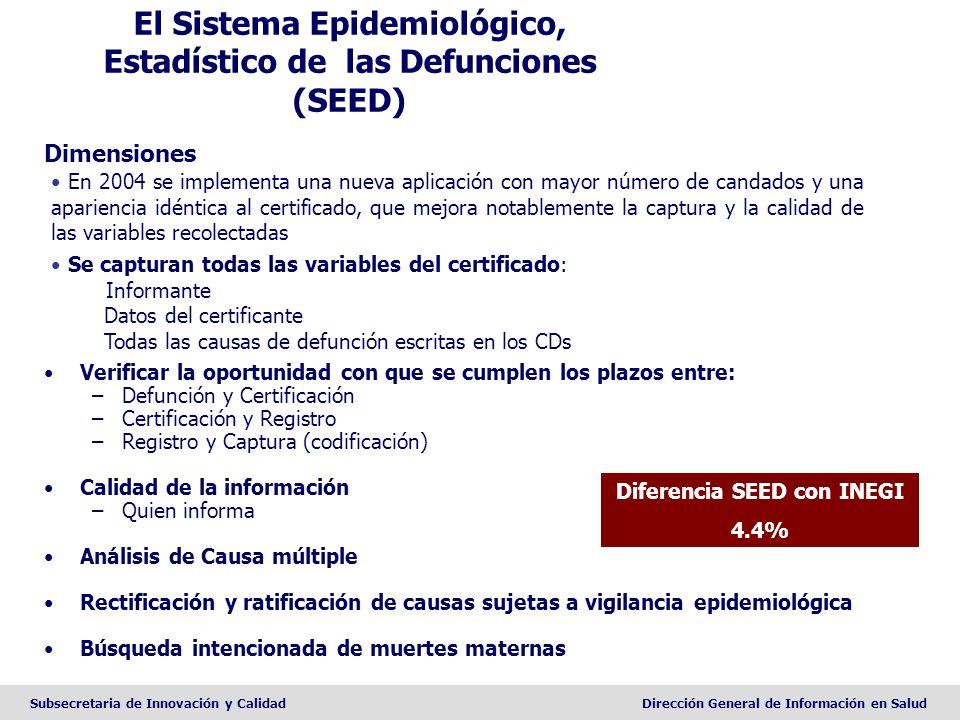 Subsecretaria de Innovación y CalidadDirección General de Información en Salud El Sistema Epidemiológico, Estadístico de las Defunciones (SEED) Dimens