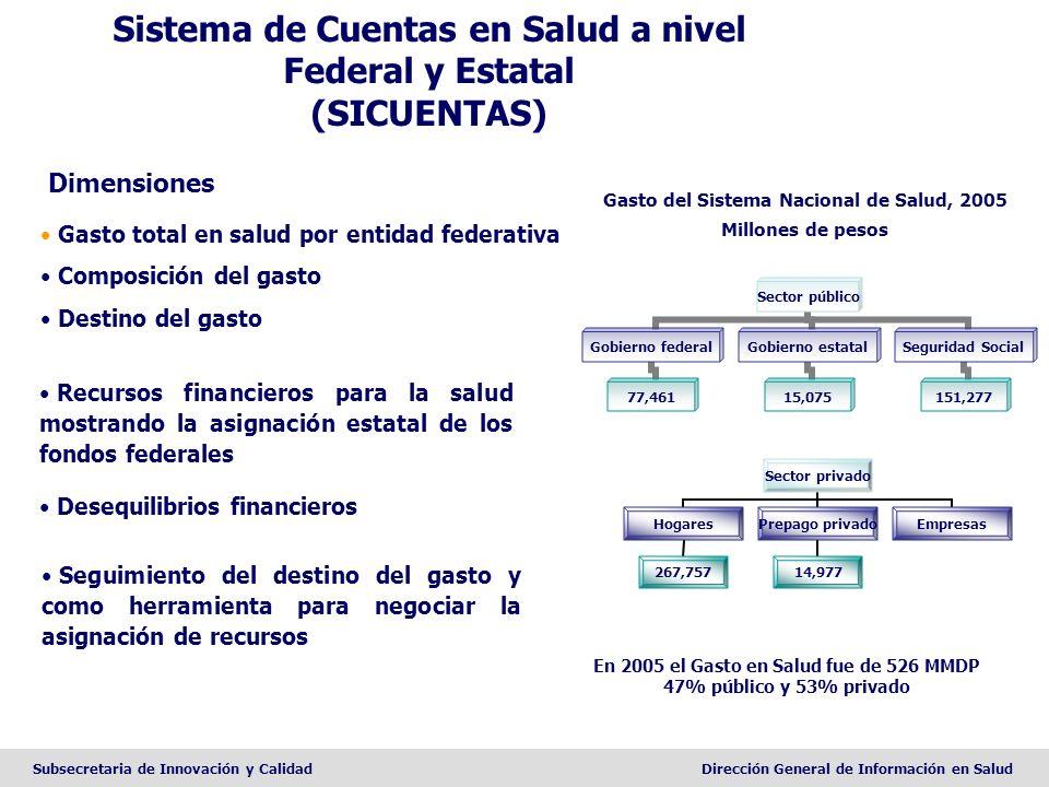 Subsecretaria de Innovación y CalidadDirección General de Información en Salud Sistema de Cuentas en Salud a nivel Federal y Estatal (SICUENTAS) Dimen