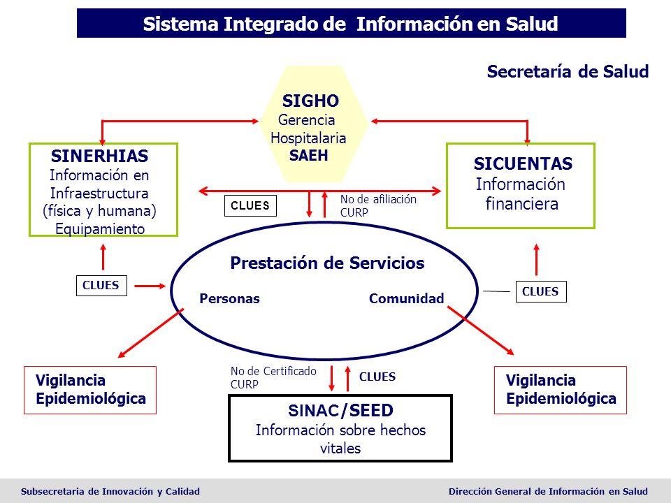 Subsecretaria de Innovación y CalidadDirección General de Información en Salud Prestación de Servicios Personas Comunidad No de Certificado CURP CLUES