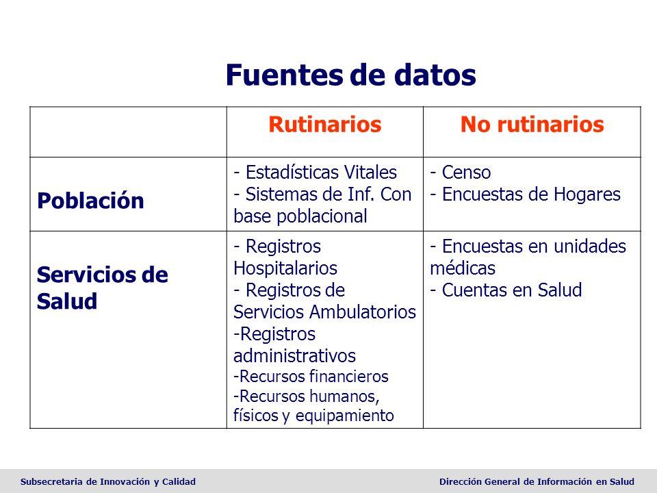 Subsecretaria de Innovación y CalidadDirección General de Información en Salud Fuentes de datos RutinariosNo rutinarios Población - Estadísticas Vital