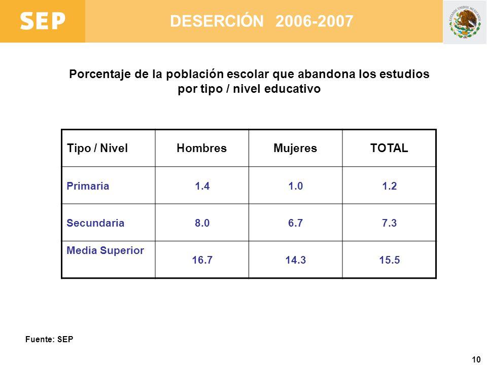10 DESERCIÓN 2006-2007 Porcentaje de la población escolar que abandona los estudios por tipo / nivel educativo Fuente: SEP Tipo / NivelHombresMujeresT